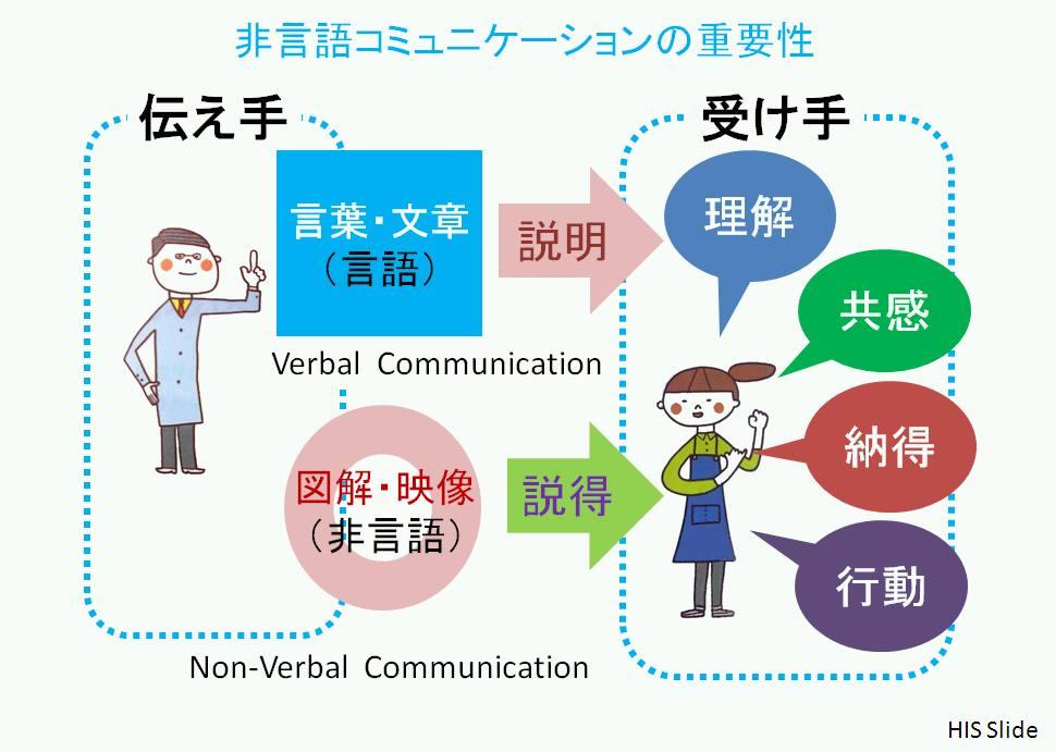 ノンバーバル コミュニケーション と は